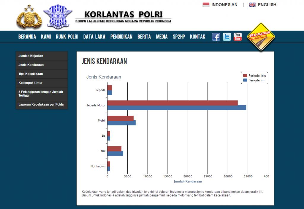 salah satu data Korlantas Polri tentang angka kecelakaan motor (Sumber: www.korlantaspolri.com)