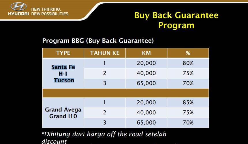 Sumber data: Hendrik Wiradjaja - Hyundai Motor Indonesia
